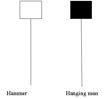 hammer_and_hanging_man_1candlestick