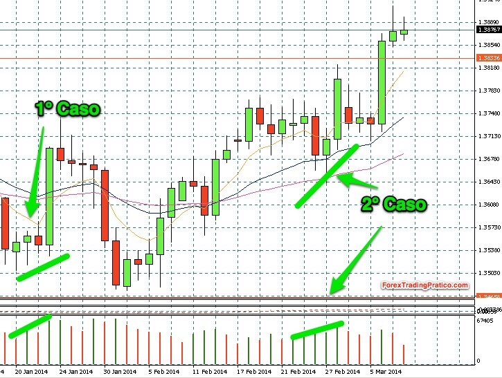 Indicatori volume forex
