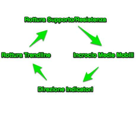 Strategia delle trend line forex